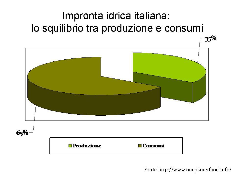 Produzione e consumi